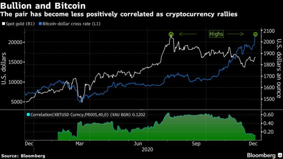 Bitcoin Soars Above $23,000 as More Wall Street Firms Pile In