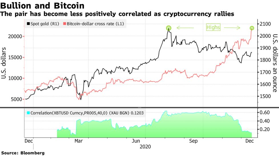 bitcoin prekiauja wall street