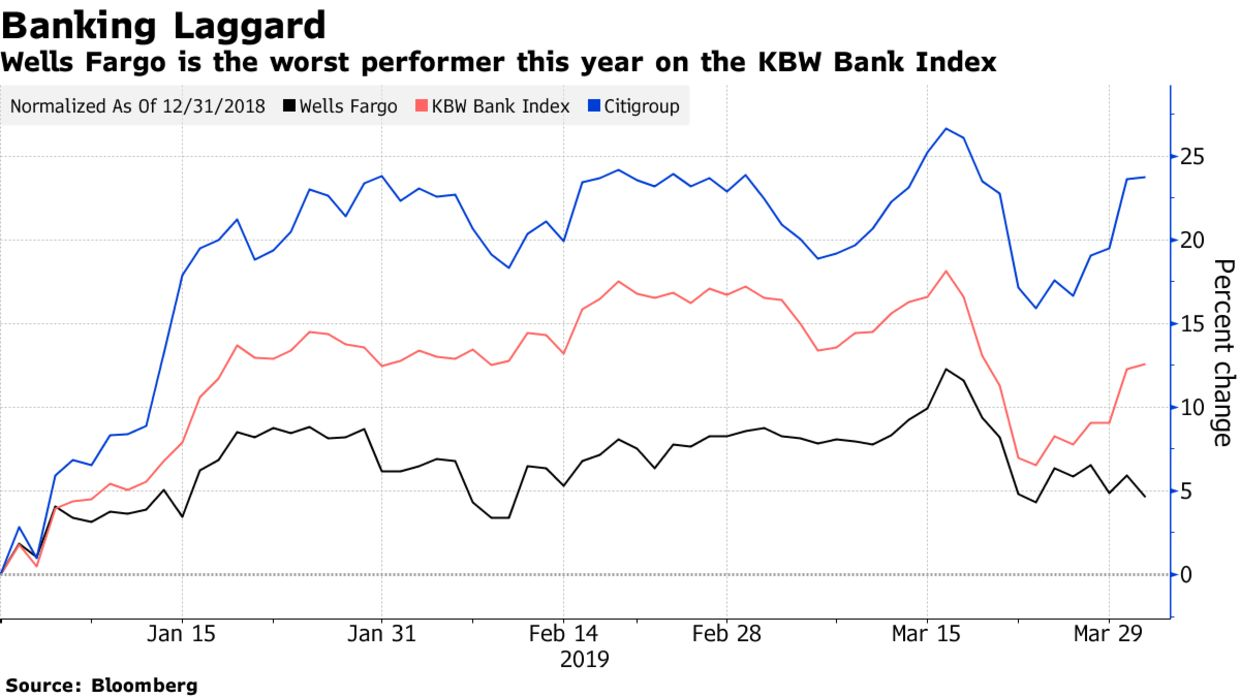 Wells Fargo CEO Stumble Puts Bank in Familiar State of