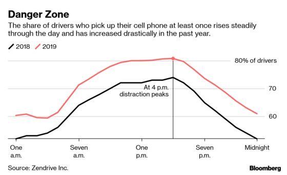 Insurers Know Exactly How Often American Drivers Touch Their Phones