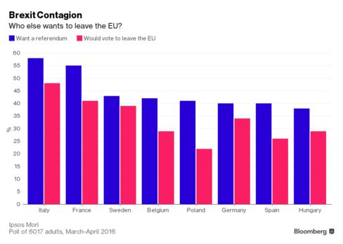 Chart showing poll of 8 EU nations on whether they too want an exit referendum, and what proportion would vote to leave the EU if they could.