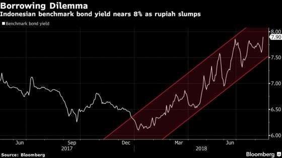 Indonesia Mulls Dollar Bonds as Turkey Crisis Deepens Rout