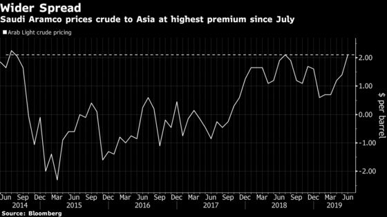 Asian Buyers Forced to Pay More for Saudi Crude on Supply Crunch