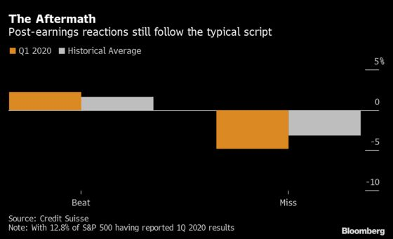Earnings Estimates Are Wild Guesses, But Still Swinging Stocks