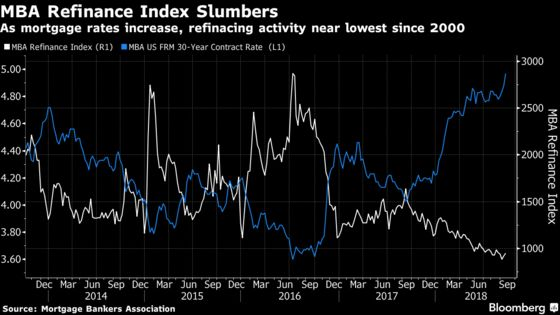 Mortgage-Bond Investors Eyeing Hedge Before 'Pain Trade'Strikes