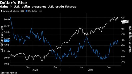 Oil Dips to One-Month Low on Strong Dollar and OPEC+ Uncertainty