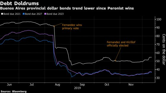 Argentina's Largest Province Says Can't Afford to Pay Debts
