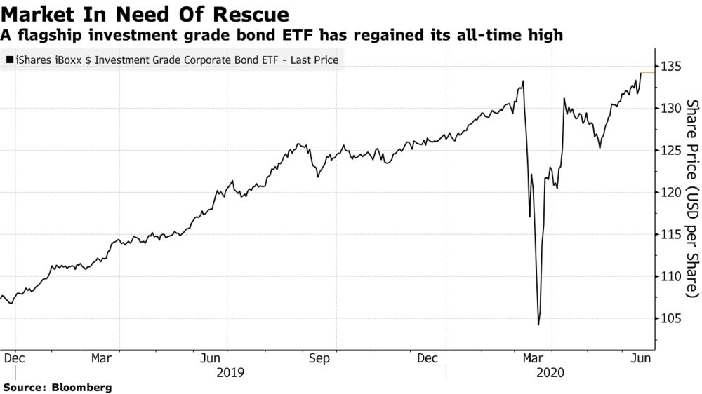 A flagship investment grade bond ETF has regained its all-time high