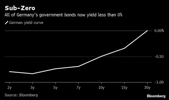 Germany's Whole Yield Curve Dives Below 0% for the First Time