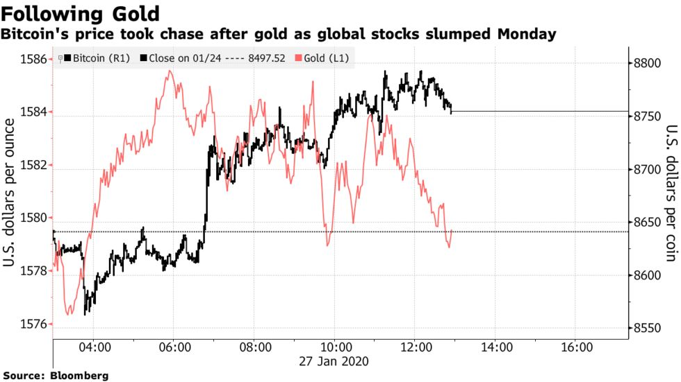Bitcoin's price took chase after gold as global stocks slumped Monday