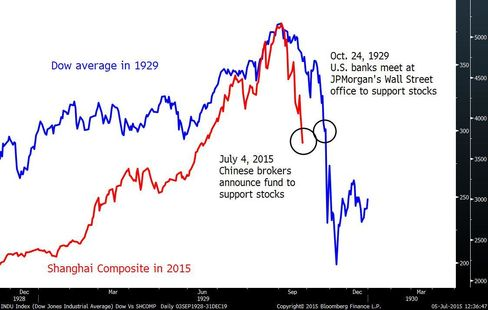 China Stocks Versus Dow Average in 1929