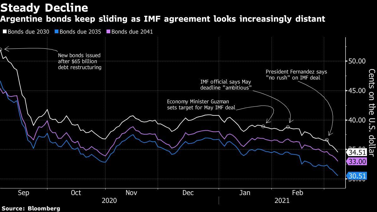 As IMF Talks Bog Down, Argentine Bonds Plunge Toward 30 Cents