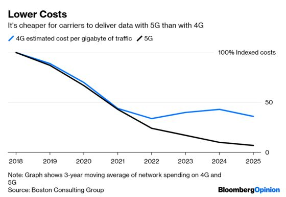 Why 5G Will Arrive With a Whimper, Not a Bang