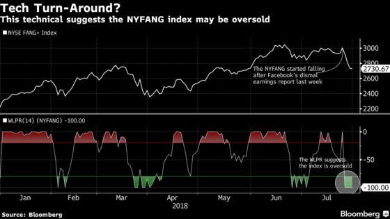 Pace of FANG Rout Turns Technical Signal to Buy Ahead ofApple