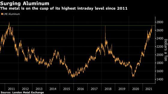 Aluminum Hurtles Toward Decade High as Supply Concerns Mount