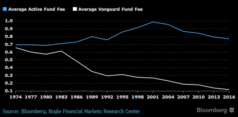 How the Vanguard Effect Adds Up to 1 Trillion Bloomberg View