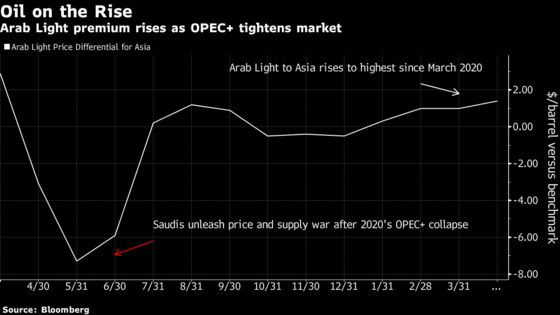 Saudis Raise Oil Prices to Asia as OPEC+ Extends Output Cuts