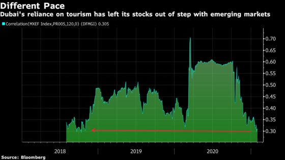 Dubai Stocks Disconnect From Emerging Peers on Tourism Blows