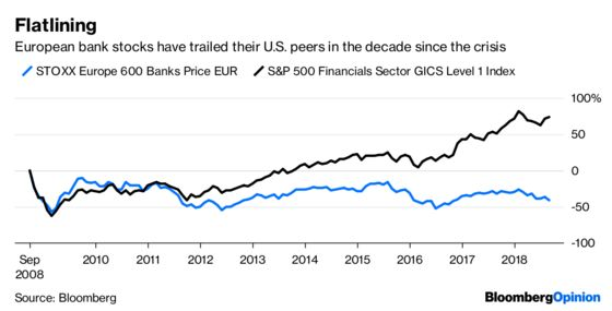 Europe's Bankers Are The Big Post-Lehman Losers