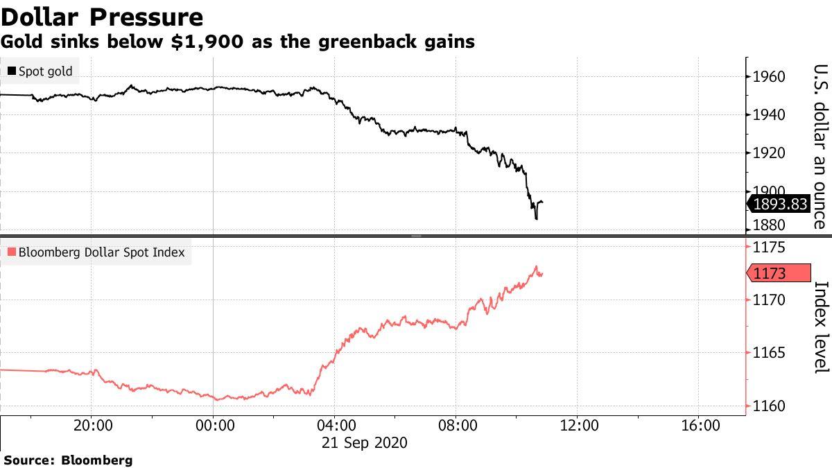 Gold sinks below $1,900 as the greenback gains