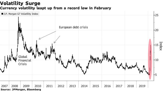 Currency volatility leapt up from a record low in February