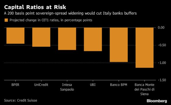 With EU Deadline Looming, Italy's League Warns of Risks to Banks