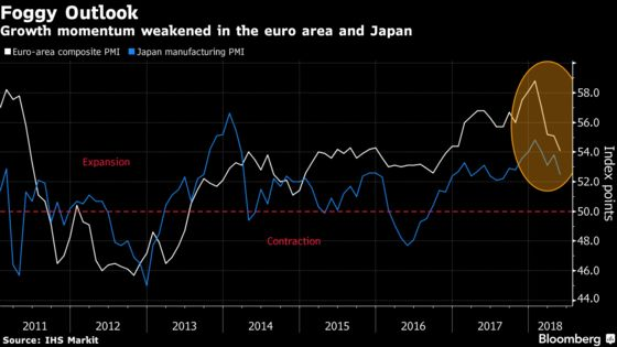 Global Economic Rebound Yet to Show as Manufacturing Weakens