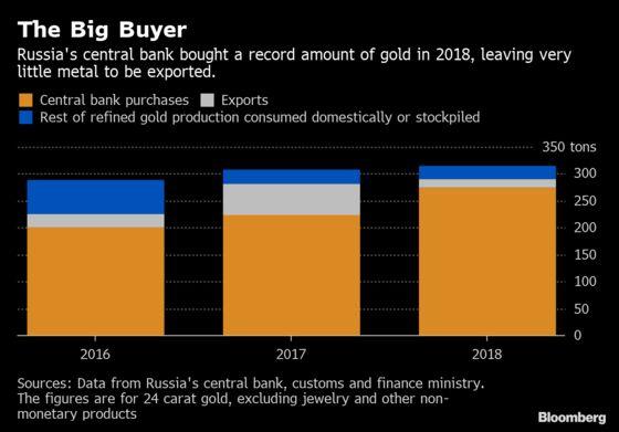 Russian Banks Mull Exporting More Gold