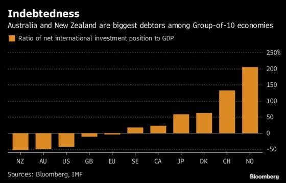 'Doom Loop' of Debt Threatens to Drag Down Australian Dollar