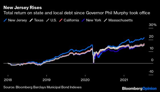 The Bond Market Loves New Jersey. Yes, New Jersey.