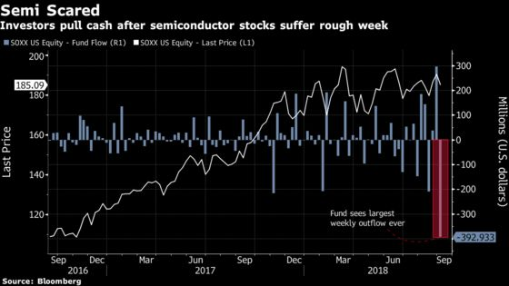 Semiconductor ETF Loses Record Cash Amid Global Chipmaker Rout