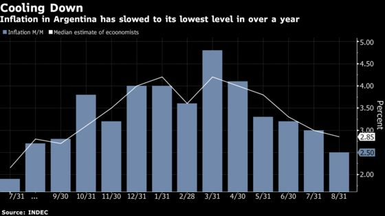 Argentina's Monthly Inflation Cools More Than Expected to 2.5%
