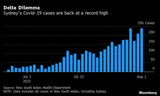 Sydney's Covid Cases at Record While Infections Rise in Brisbane