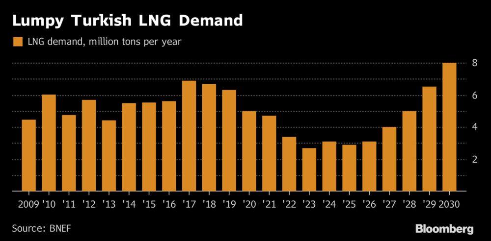 СПГ обеспечит пиковый спрос на газ в Турции