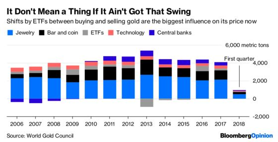 Fear Not, ETFs Control the Price of Gold