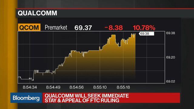 Qualcomm Tumbles After Losing U.S. Antitrust Ruling