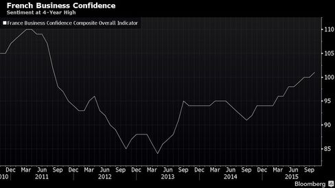 Sentiment at 4-Year High