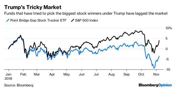 Think You Can Pick Trump Stocks? Guess Again