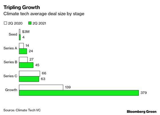 Venture Capital Firms Are Fighting to Throw Money at Cleantech