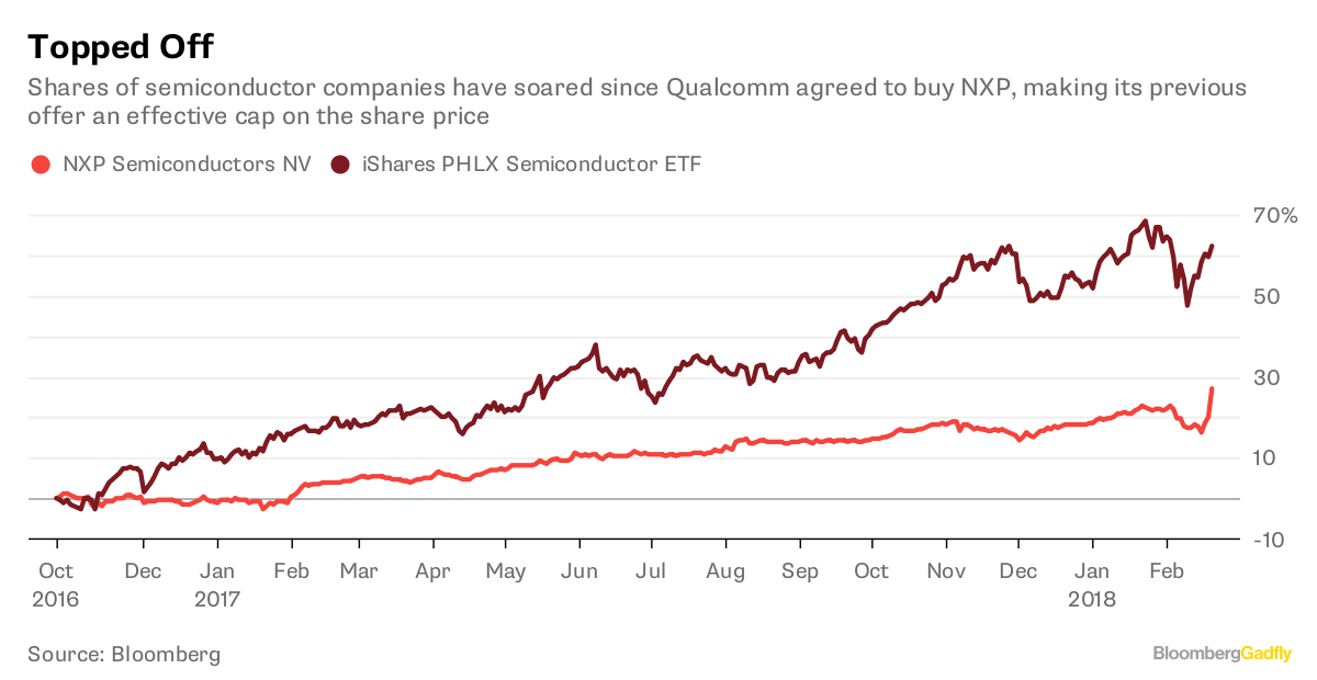 Broadcom lowers Qualcomm buyout bid in wake of NXP