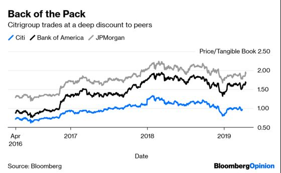 Citigroup Targets Are Easy to Question