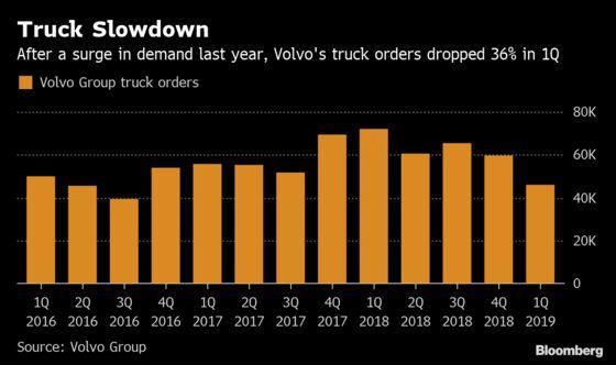 Truckmaker Volvo Gains After Profit Surge Offsets Order Slowdown