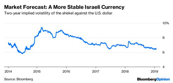 Israel's Economy Is Too Strong to Argue About