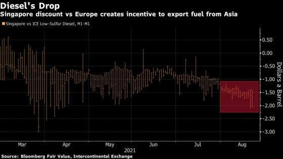 Asia Has Too Much Diesel and It's Likely Headed to Europe