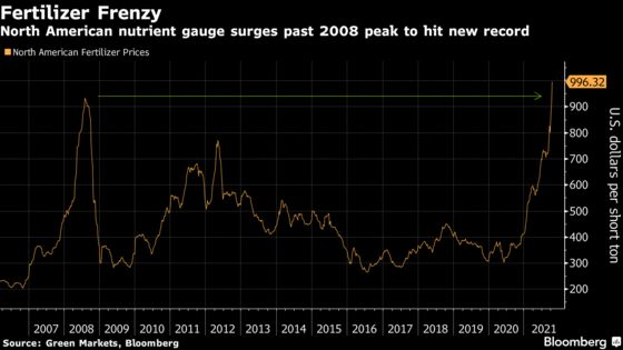 Fertilizer Index Hits Record, Threatening Higher Food Prices