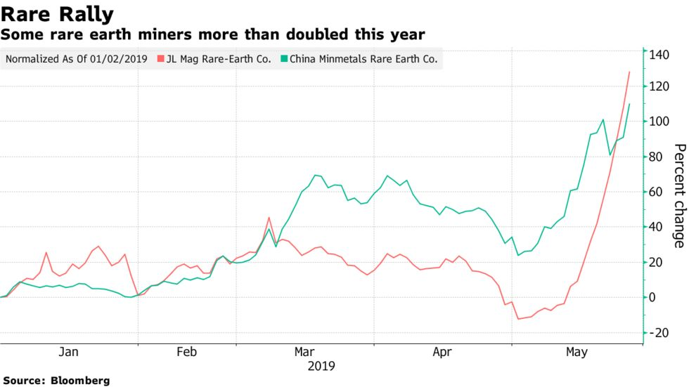 Some rare earth miners more than doubled this year