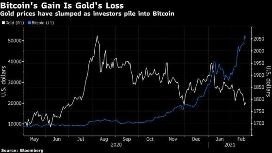 Jeffrey Gundlach Says Bitcoin May Be a Better Bet Than Gold