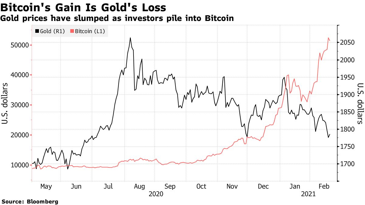 Gold prices have slumped as investors pile into Bitcoin