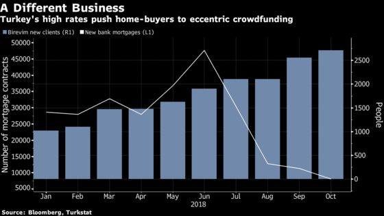 Crowdfunding Now Rivals Bank Mortgages in Turkish Housing Sales