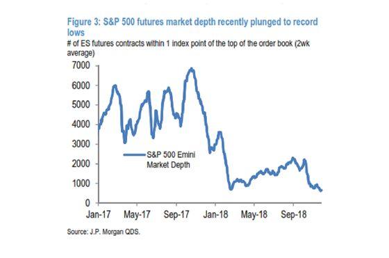 Fake and Bad News Is Depressing Market, JPM's Kolanovic Says